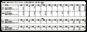 長尾駅からの時刻表